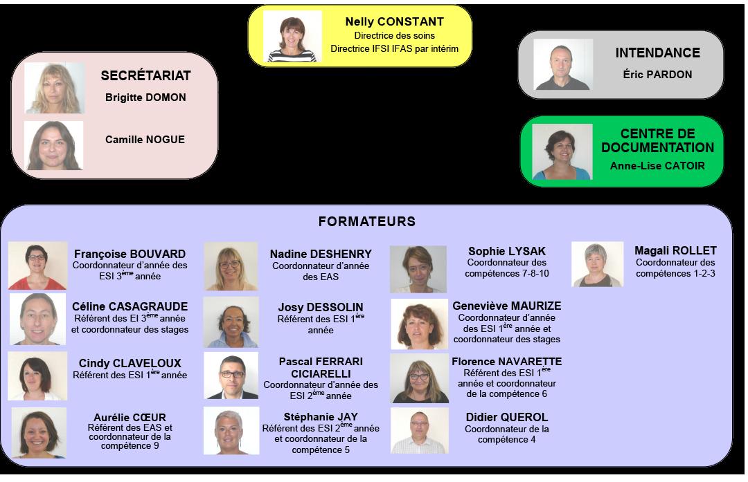 Organigramme IFSI IFAS - 2020-2021