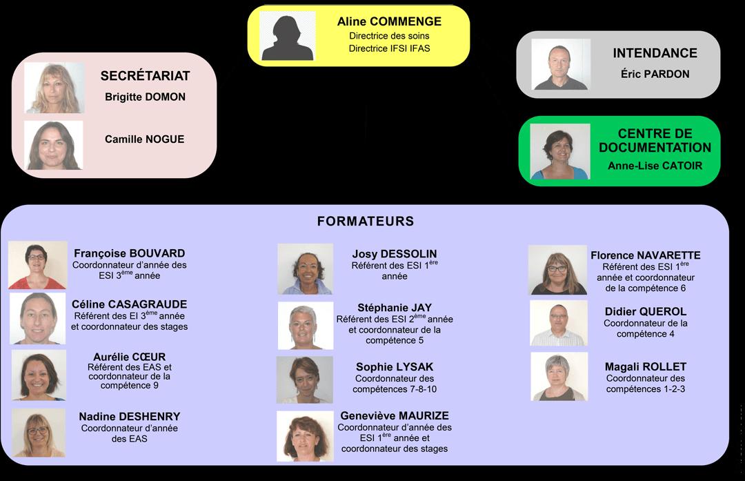 Organigramme IFSI IFAS